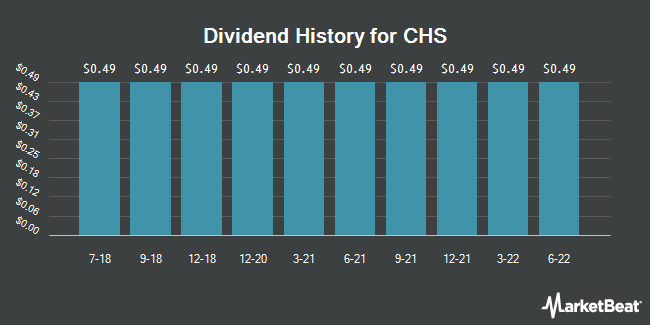 Dividend Payments by Quarter for CHS Inc Preferred Shares (NASDAQ:CHSCO)