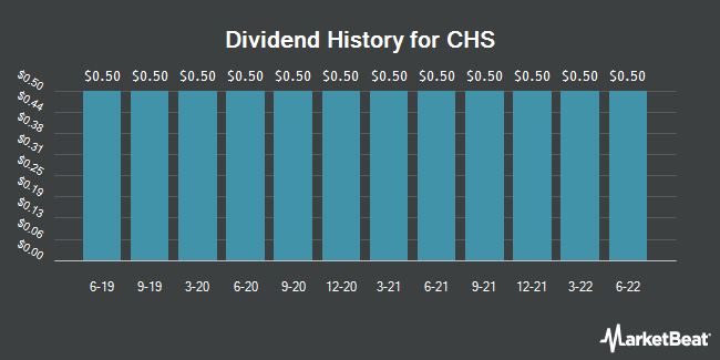 Dividend Payments by Quarter for CHS (NASDAQ:CHSCP)
