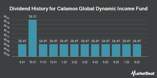 Dividend History for Calamos Global Dynamic Income Fund (NASDAQ:CHW)