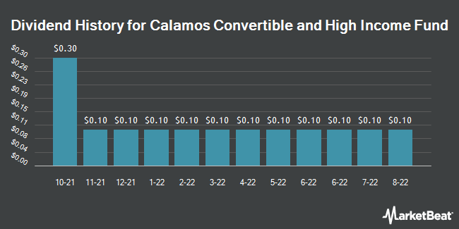 Dividend History for Calamos Convertible and High Income Fund (NASDAQ:CHY)