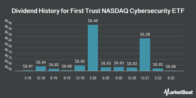 Dividend Payments by Quarter for First Trust Nasdaq Cybersecurity ETF (NASDAQ:CIBR)