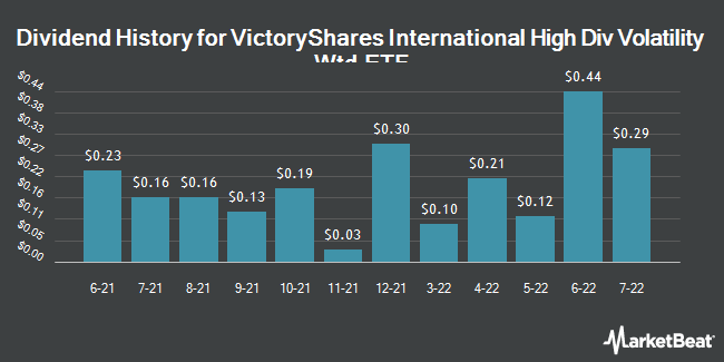 Dividend History for VictoryShares International High Div Volatility Wtd ETF (NASDAQ:CID)