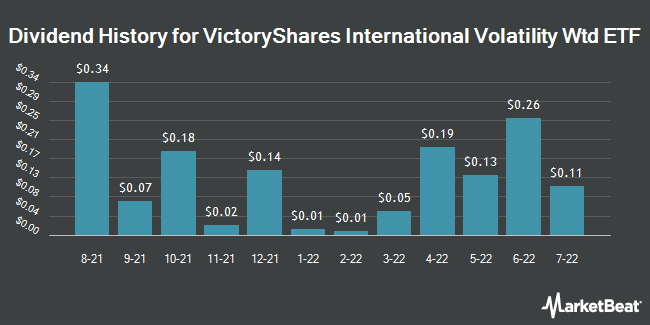 Dividend Payments by Quarter for VictoryShares International Volatility Wtd ETF (NASDAQ:CIL)