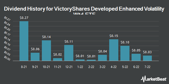 Dividend History for VictoryShares Developed Enhanced Volatility Wtd ETF (NASDAQ:CIZ)