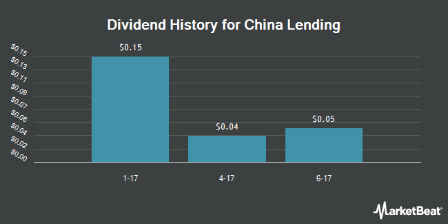 Dividend Payments by Quarter for China Lending Corporation (NASDAQ:CLDC)