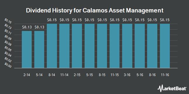 Dividend Payments by Quarter for Calamos Asset Management (NASDAQ:CLMS)