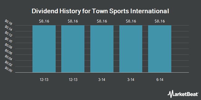 Dividend Payments by Quarter for Town Sports International Holdings (NASDAQ:CLUB)
