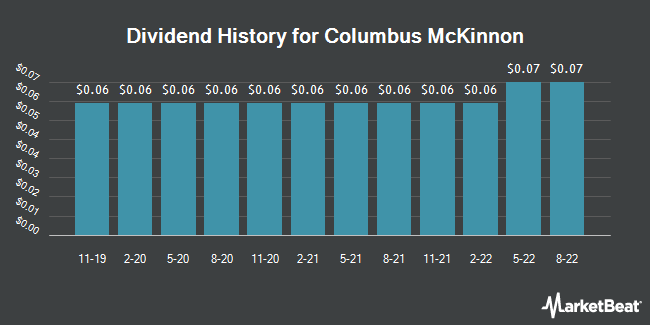 Dividend Payments by Quarter for Columbus McKinnon (NASDAQ:CMCO)