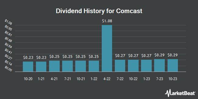 Dividend Payments by Quarter for Comcast (NASDAQ:CMCSK)