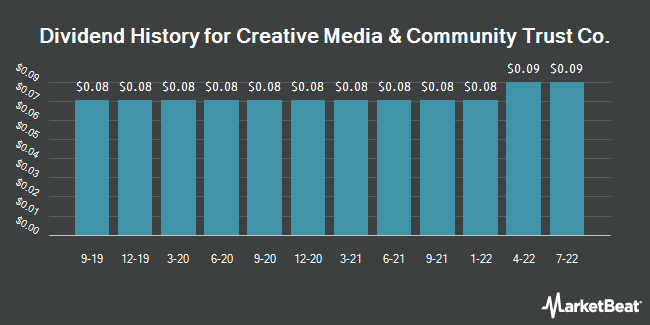 Dividend Payments by Quarter for CIM Commercial Trust (NASDAQ:CMCT)