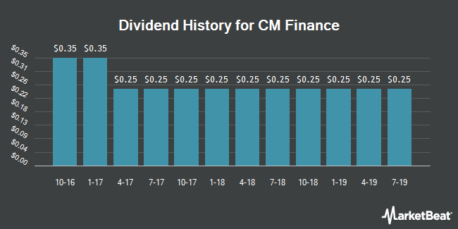 Dividend Payments by Quarter for CM Finance (NASDAQ:CMFN)