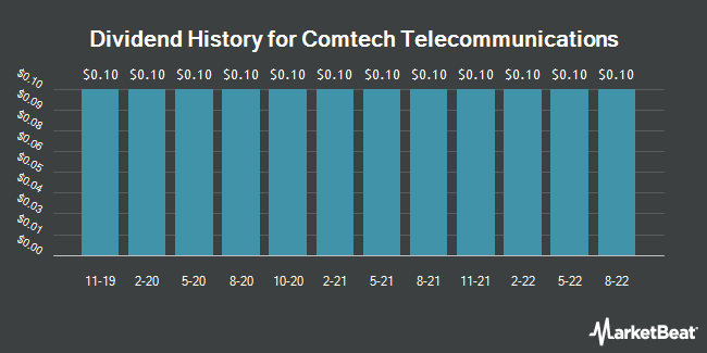 Dividend Payments by Quarter for Comtech Telecomm. (NASDAQ:CMTL)