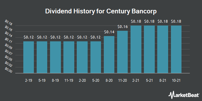 Dividend Payments by Quarter for Century BanCorp (NASDAQ:CNBKA)