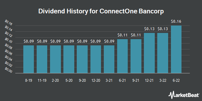 Dividend History for ConnectOne Bancorp (NASDAQ:CNOB)