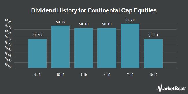 Dividend History for Continental Capital Equities (NASDAQ:CNQT)
