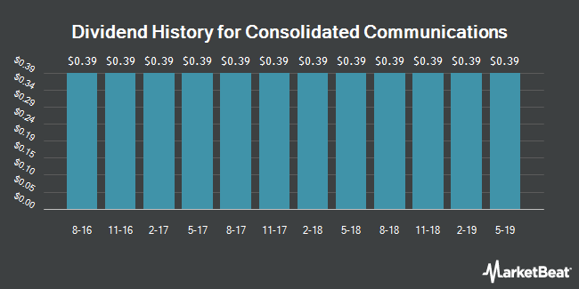 Dividend Payments by Quarter for Consolidated Communications Holdings (NASDAQ:CNSL)