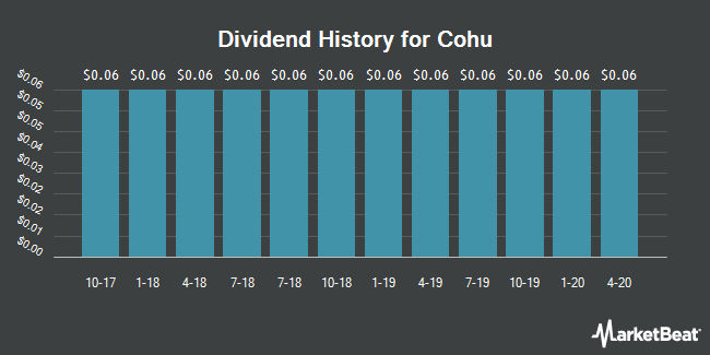 Dividend Payments by Quarter for Cohu (NASDAQ:COHU)