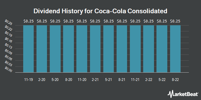 Dividend Payments by Quarter for Coca-Cola Bottling Co. Consolidated (NASDAQ:COKE)
