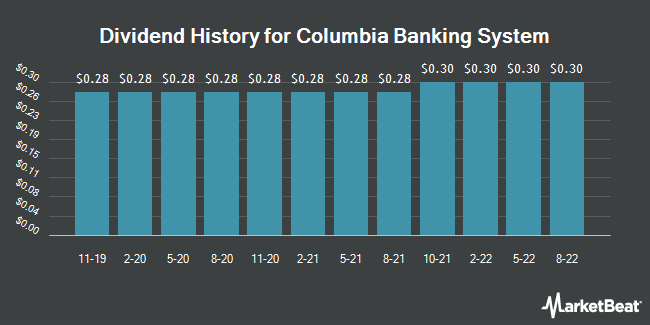 Dividend Payments by Quarter for Columbia Banking System (NASDAQ:COLB)