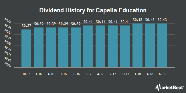 Dividend Payments by Quarter for Capella Education Company (NASDAQ:CPLA)