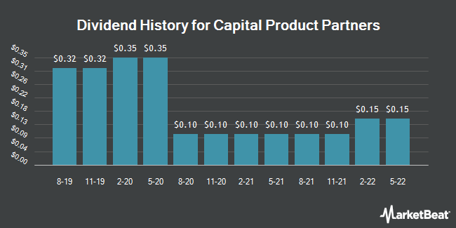 Dividend History for Capital Product Partners (NASDAQ:CPLP)