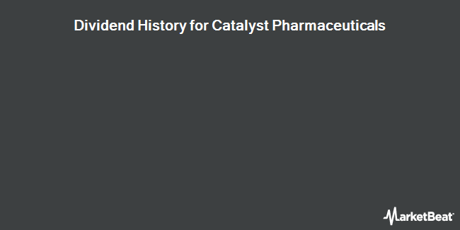 Dividend Payments by Quarter for Catalyst Pharmaceuticals (NASDAQ:CPRX)