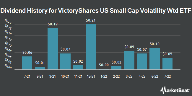 Dividend Payments by Quarter for VictoryShares US Small Cap Volatility Wtd ETF (NASDAQ:CSA)