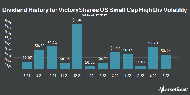 Dividend Payments by Quarter for VictoryShares US Small Cap High Div Volatility Wtd ETF (NASDAQ:CSB)