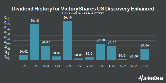 Dividend History for VictoryShares US Discovery Enhanced Volatility Wtd ETF (NASDAQ:CSF)