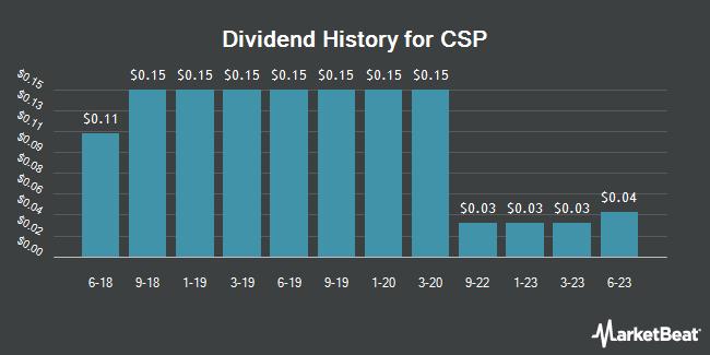 Dividend Payments by Quarter for CSP (NASDAQ:CSPI)
