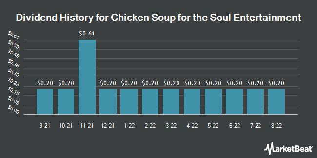 Dividend History for Chicken Soup for the Soul Entertainment (NASDAQ:CSSEP)