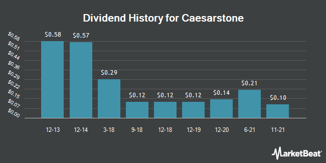 Dividend Payments by Quarter for Caesarstone (NASDAQ:CSTE)