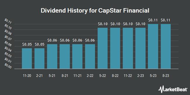 Dividend History for Capstar Financial (NASDAQ:CSTR)