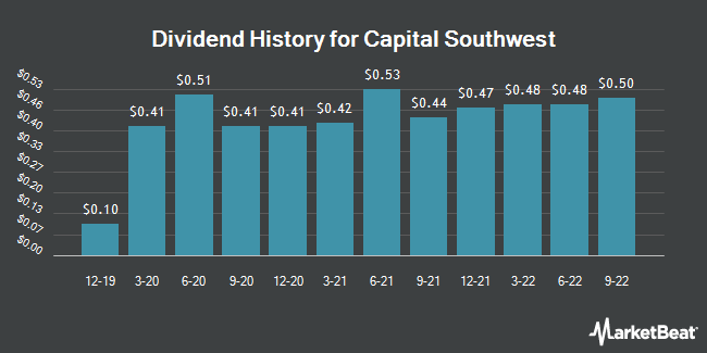 Dividend Payments by Quarter for Capital Southwest Corporation (NASDAQ:CSWC)