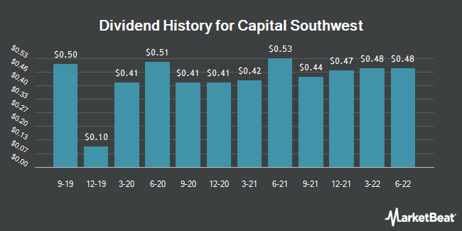 Insider Trades by Quarter for Capital Southwest (NASDAQ:CSWC)
