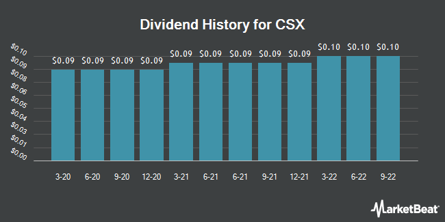Dividend Payments by Quarter for CSX Corporation (NASDAQ:CSX)