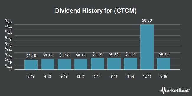 Dividend Payments by Quarter for CTC Media (NASDAQ:CTCM)