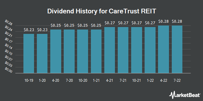 Dividend History for Caretrust REIT (NASDAQ:CTRE)