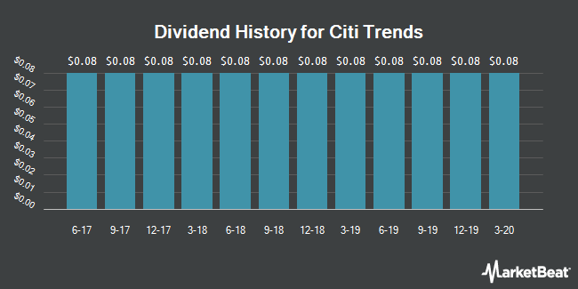 Dividend Payments by Quarter for Citi Trends (NASDAQ:CTRN)
