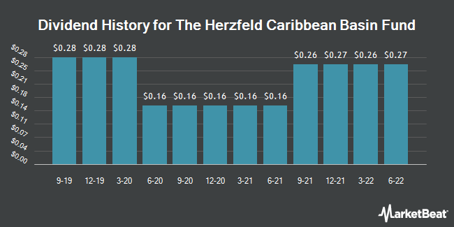 Dividend History for Herzfeld Caribbean Basin Fund (NASDAQ:CUBA)
