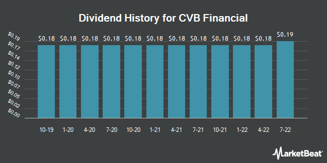 Dividend Payments by Quarter for CVB Financial Corp. (NASDAQ:CVBF)