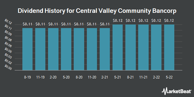 Dividend Payments by Quarter for Central Valley Community Bancorp (NASDAQ:CVCY)