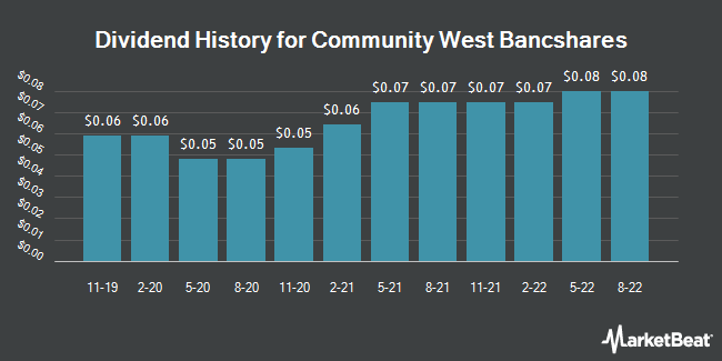 Dividend Payments by Quarter for Community West Bancshares (NASDAQ:CWBC)