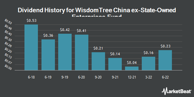 Dividend History for WisdomTree China ex-State-Owned Enterprises Fund (NASDAQ:CXSE)