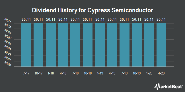 Dividend Payments by Quarter for Cypress Semiconductor (NASDAQ:CY)