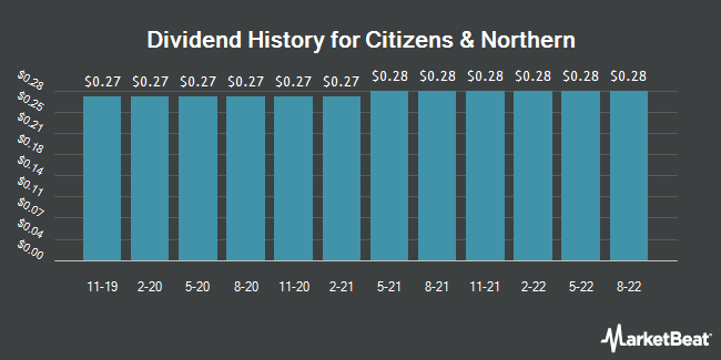 Dividend Payments by Quarter for Citizens & Northern (NASDAQ:CZNC)