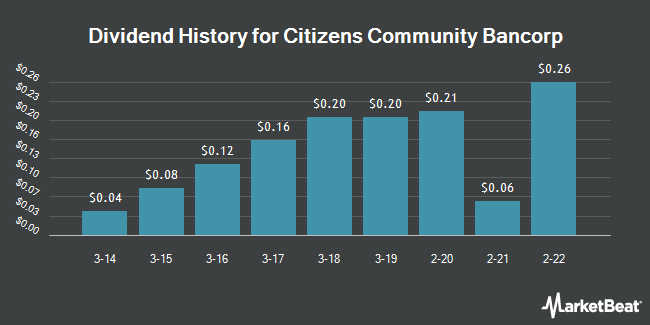 Dividend Payments by Quarter for Citizens Community Bancorp (NASDAQ:CZWI)