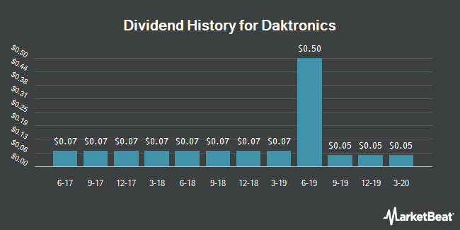 Dividend Payments by Quarter for Daktronics (NASDAQ:DAKT)