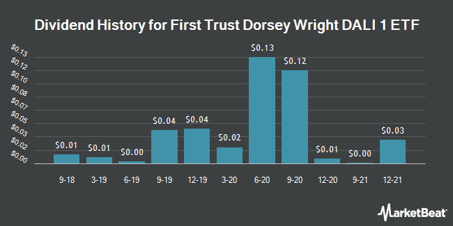 Dividend History for First Trust DorseyWright DALI 1 ETF (NASDAQ:DALI)