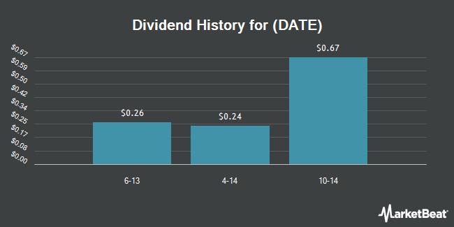Dividend Payments by Quarter for Jiayuan.com International Ltd (NASDAQ:DATE)